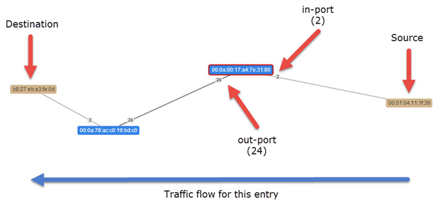 hp-sdn-diagram-traffic-flow