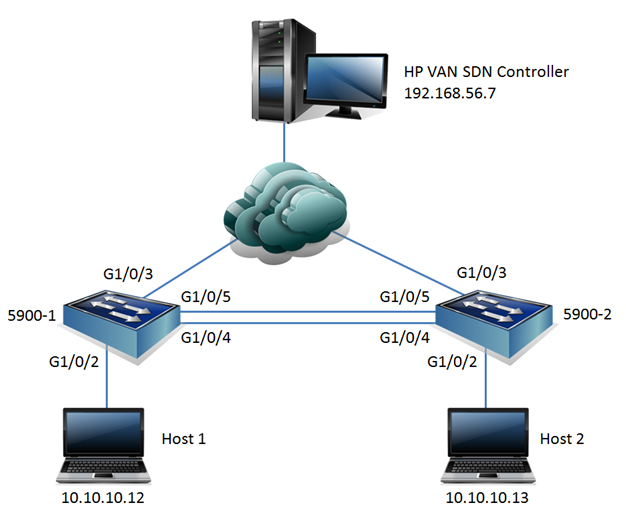 stp-comware-network-topology