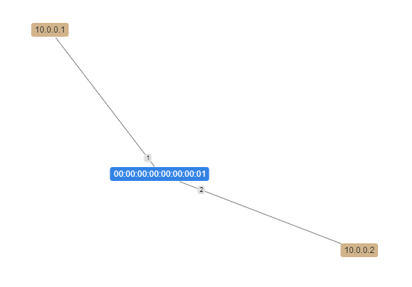Mininet topology, sudo mn