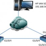 OpenFlow configuration: HP Comware 5900 switches with the HP VAN SDN Controller
