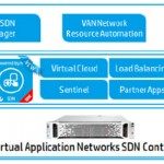HP SDN and OpenFlow related links: