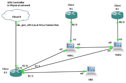 Network-Overview-gns3